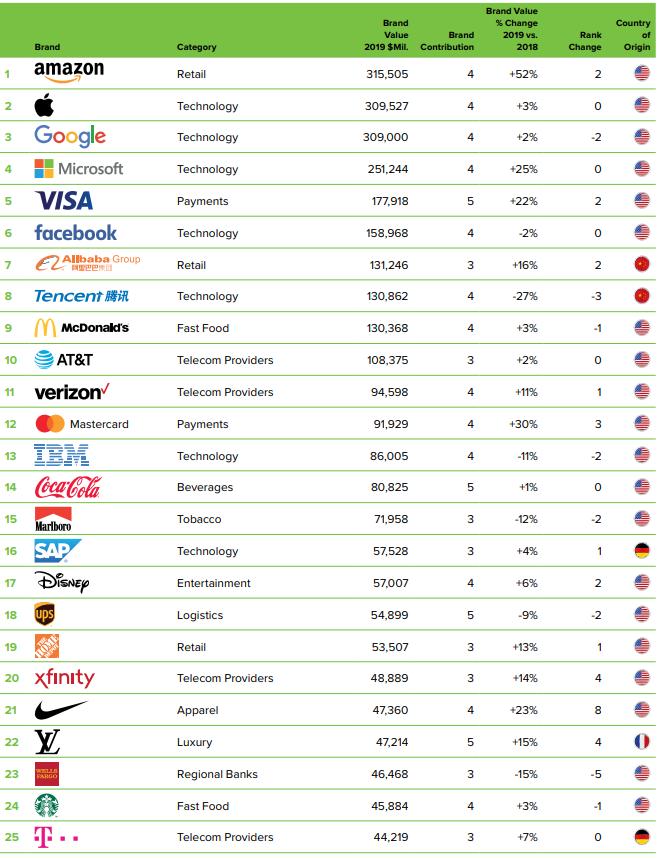 ТОП 100 самых ценных брендов в мире (2019)