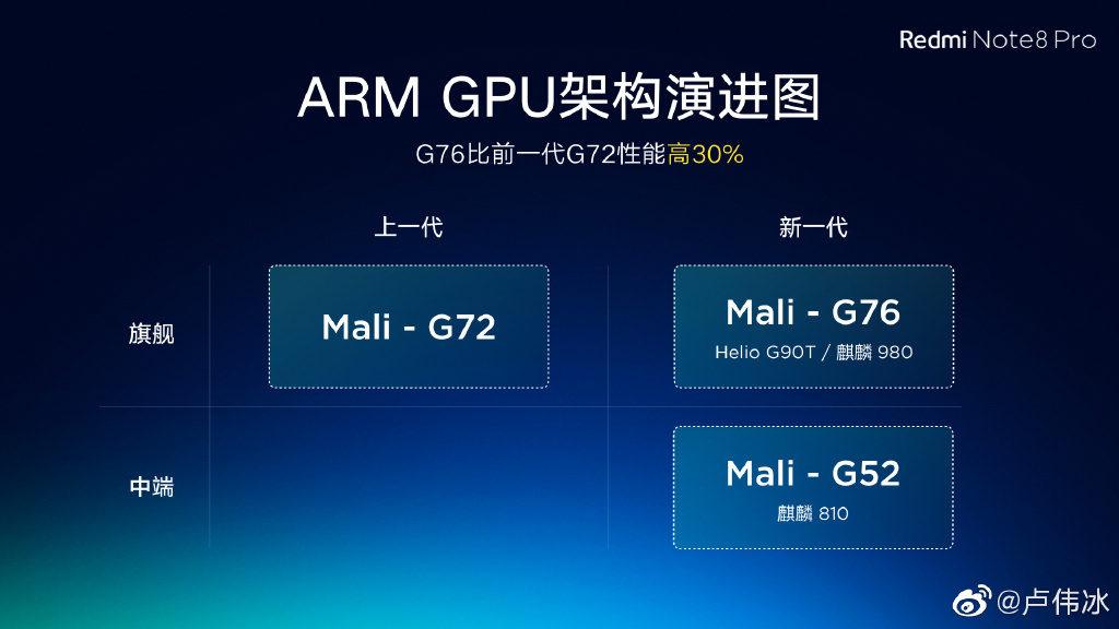 Почему в Redmi Note 8 Pro процессор Helio G90T?