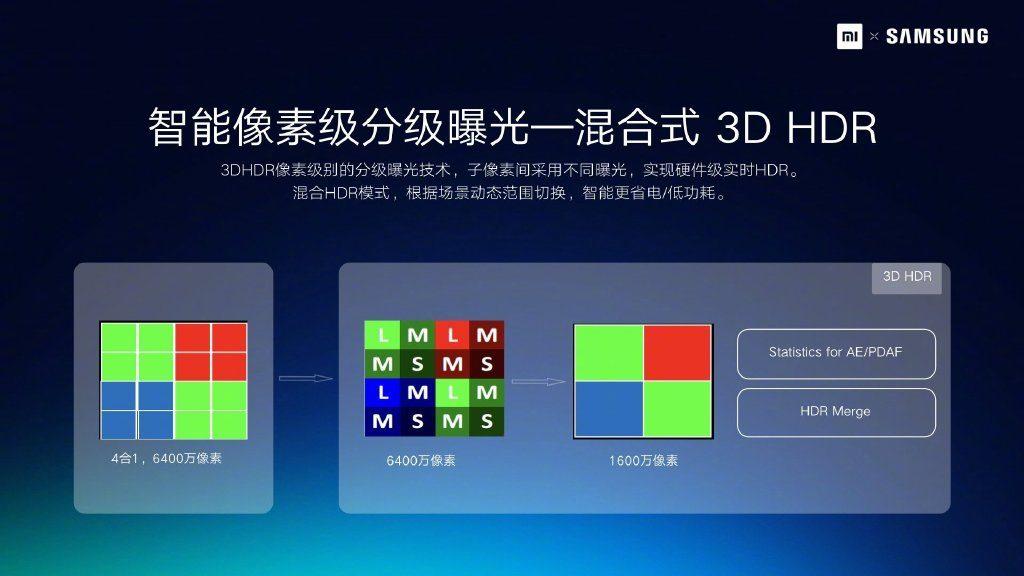 Презентация камеры 64 МП и 108 МП