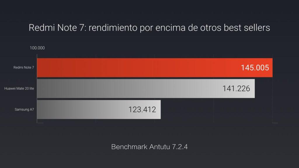Redmi Note 7 Global презентация в Испании сегодня!